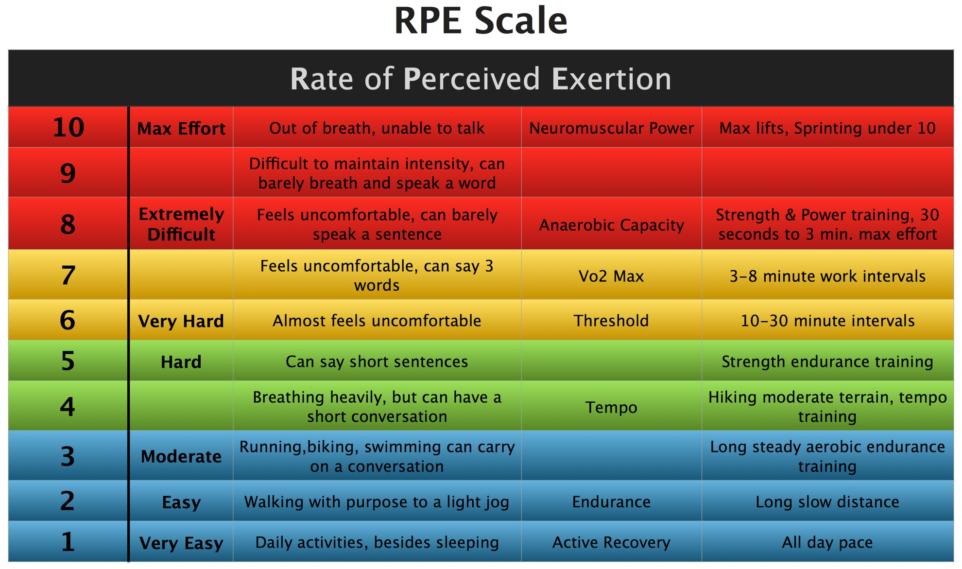 How to Use the Perceived Exertion Scale During Your Workout forecast