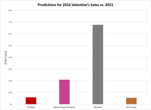 data chart: Source: SAF 2015 Holiday Sales and 2016 Valentine's Intentions Survey. Emailed Jan. 4. 8.7 percent response rate.
