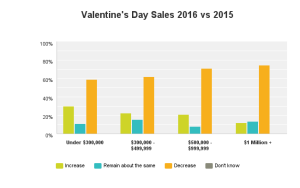 Source: SAF Valentine's Day 2016 Survey, emailed February 19 to all SAF member retailers. 12.5 percentage response rate