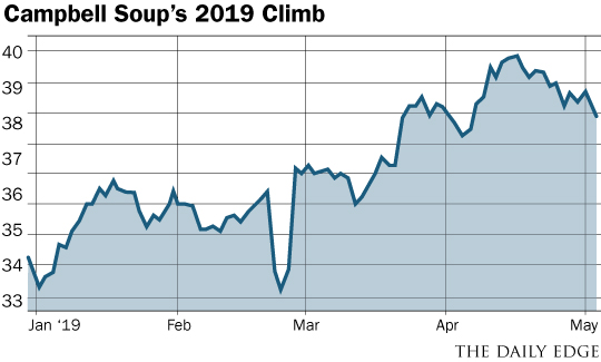 Campbell Soup chart
