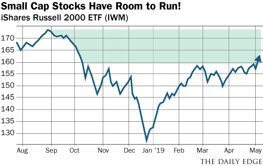 Small Cap Stocks Have Room to Run