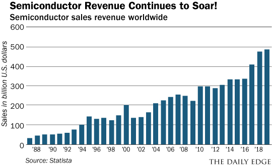 Image result for annual semiconductor sales