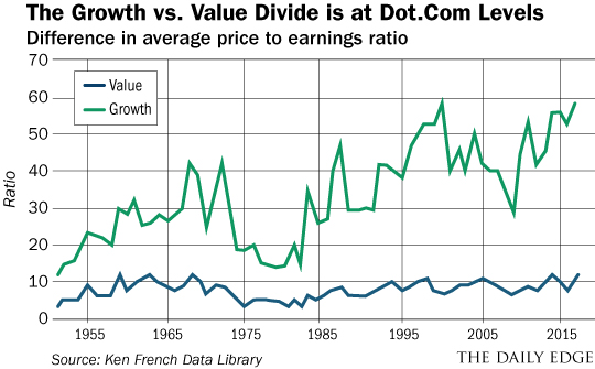 Growth vs Value Divide