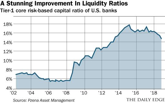 Liquidity Chart