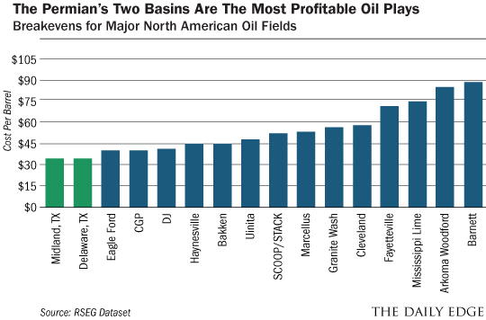 Permians Profit