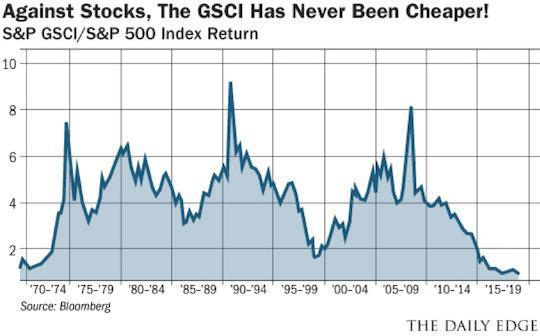 GSCI Chart
