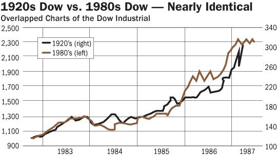 Dow Industrials