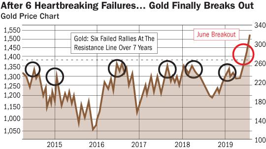 Gold Chart 1