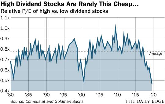 High Dividend Stocks Chart