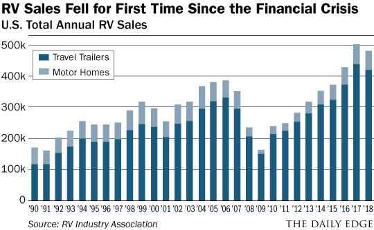 RV Sales Chart