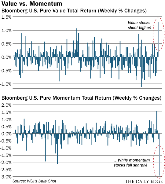 Value vs Momentum