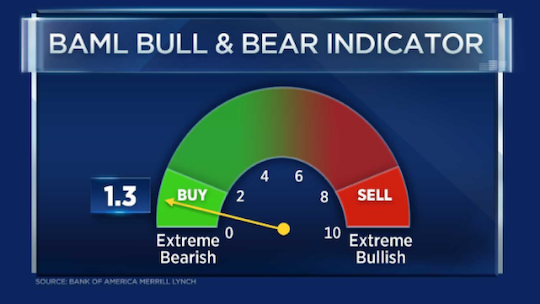 Bull and Bear Indicator