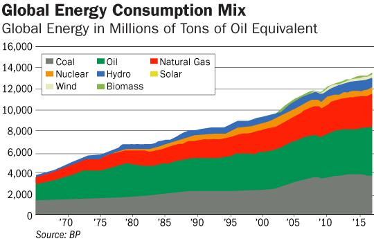 Global Energy Consumption