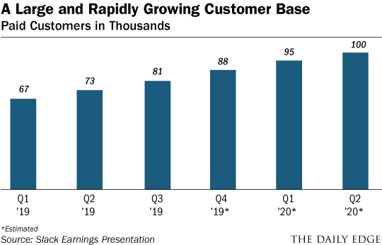 Customer Base Chart