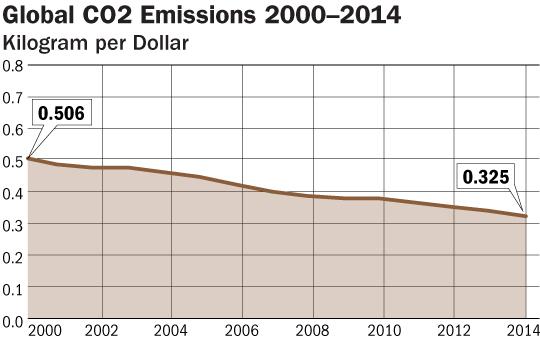 Global Emissions