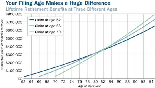 Filing Age Chart