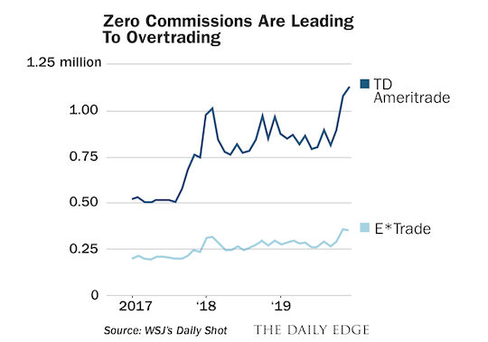 Zero Commissions are Leading to Overtrading