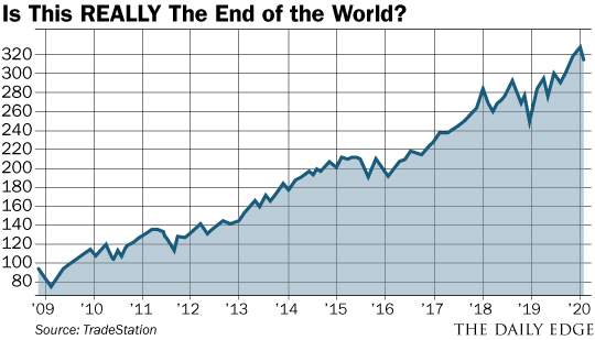 chart: is this really the end of the world