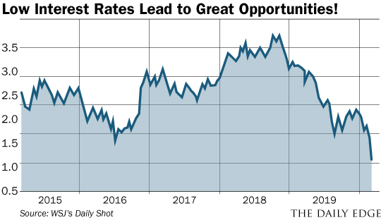 Low Interest Rates Lead to Great Opportunities