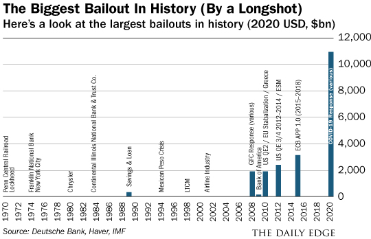 bailout chart