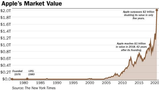 Apple market value