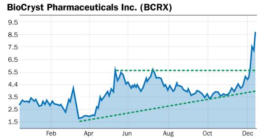 bcrx chart