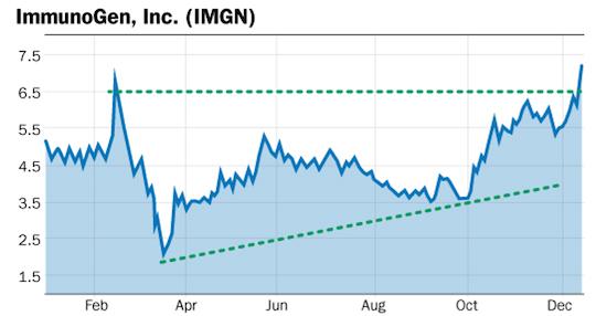 IMGN chart