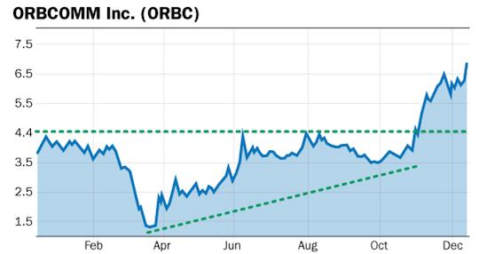 orbc chart