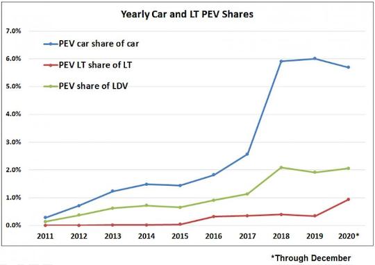 plugin EV sales