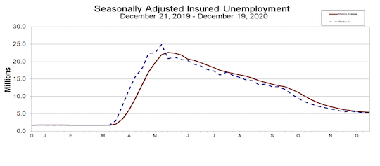 Unemployment compensation weekly initial claims