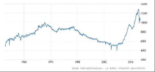U.S. oil production