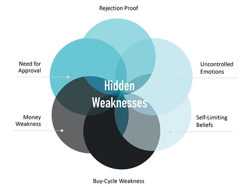 hidden weaknesses