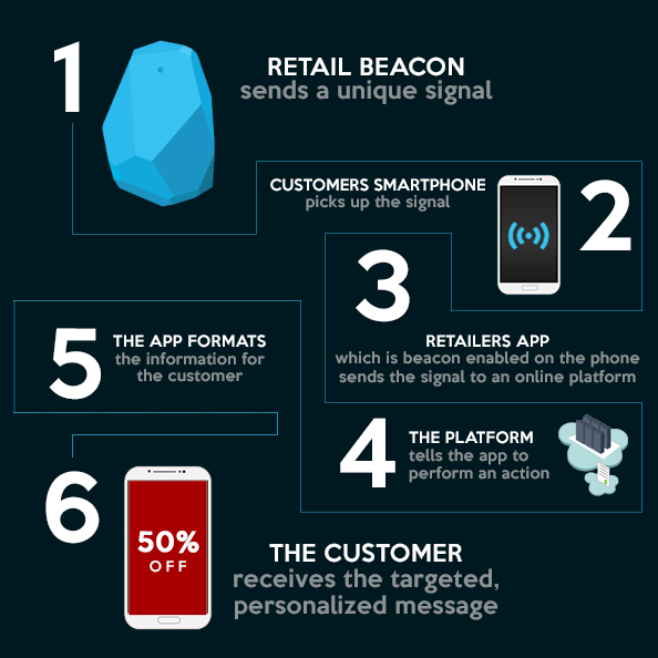 HOW TO REVOLUTIONIZE CLIENT EXPERIENCE WITH BEACONS