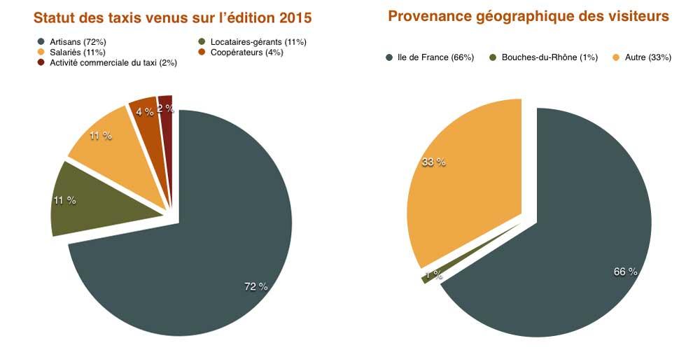 Statistiques salon des taxis 2013