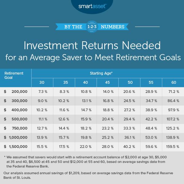 Investment Returns Needed to Meet Retirement Goals – 2019