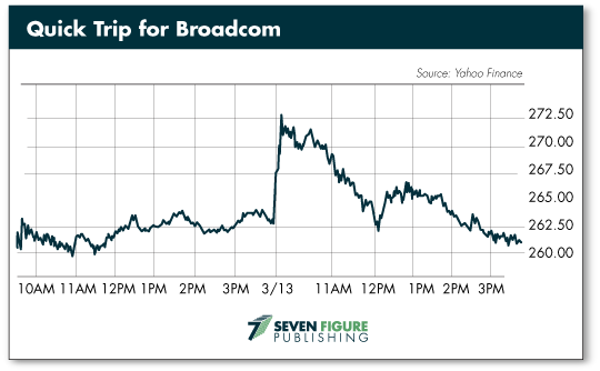 Quick Trip for Broadcom