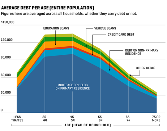 Average Debt by Age