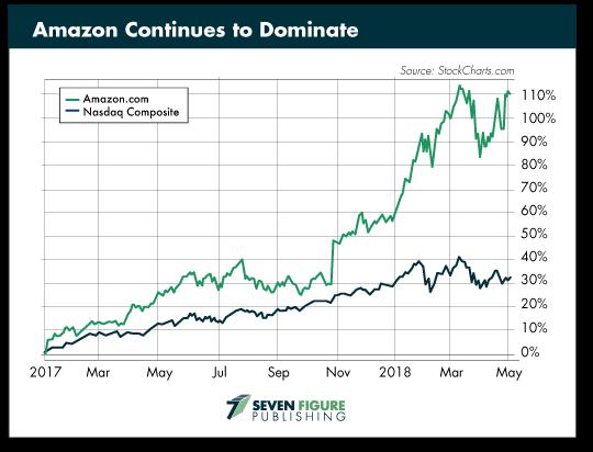 Amazon Continues