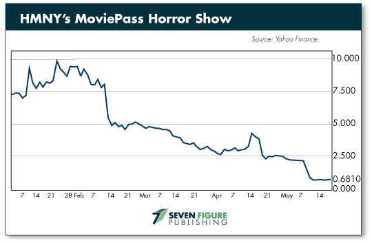 moviepass chart