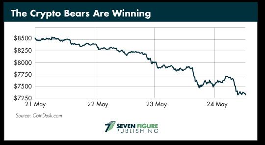 Crypto Bears