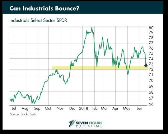 Industrials Bounce