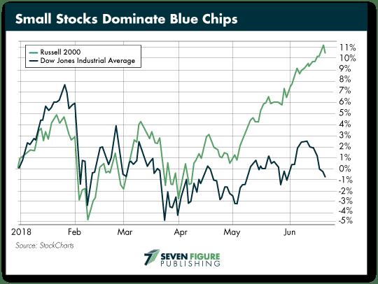 Small Stocks