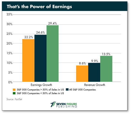 power earnings