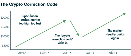 correction code
