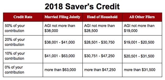 SaversCredit