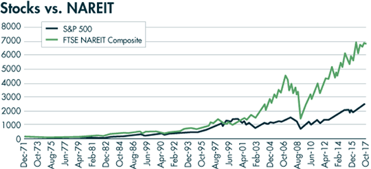 Stocks Nareit