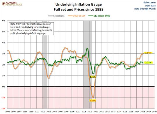 Underlying Inflation Gauge