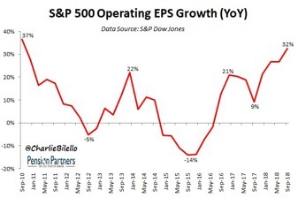 S&P 500 Opertating EPS Growth
