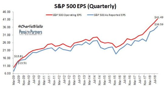 S&P 500 EPS Quarterly