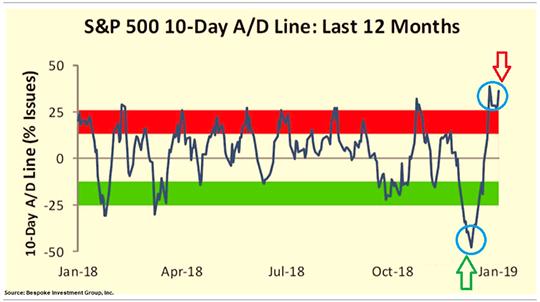 S& P 500